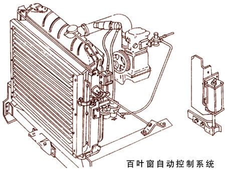 汽车发动机冷却系统 2高清图片