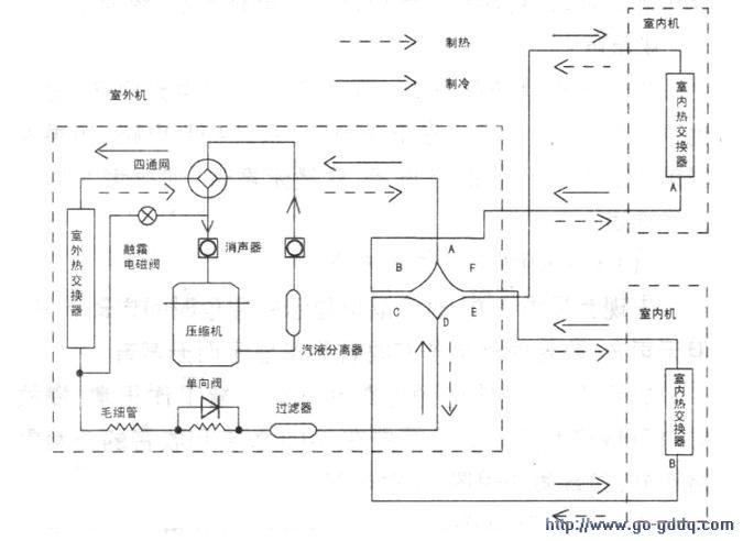 一拖多中央空调结构及工作原理