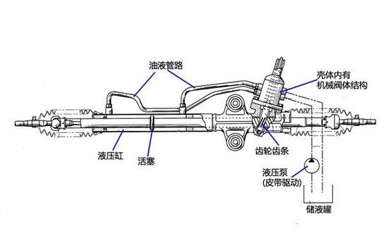 汽车结构图解剖高清图