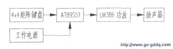 本文介绍基fat89s51单片机设计的一款简易电子琴