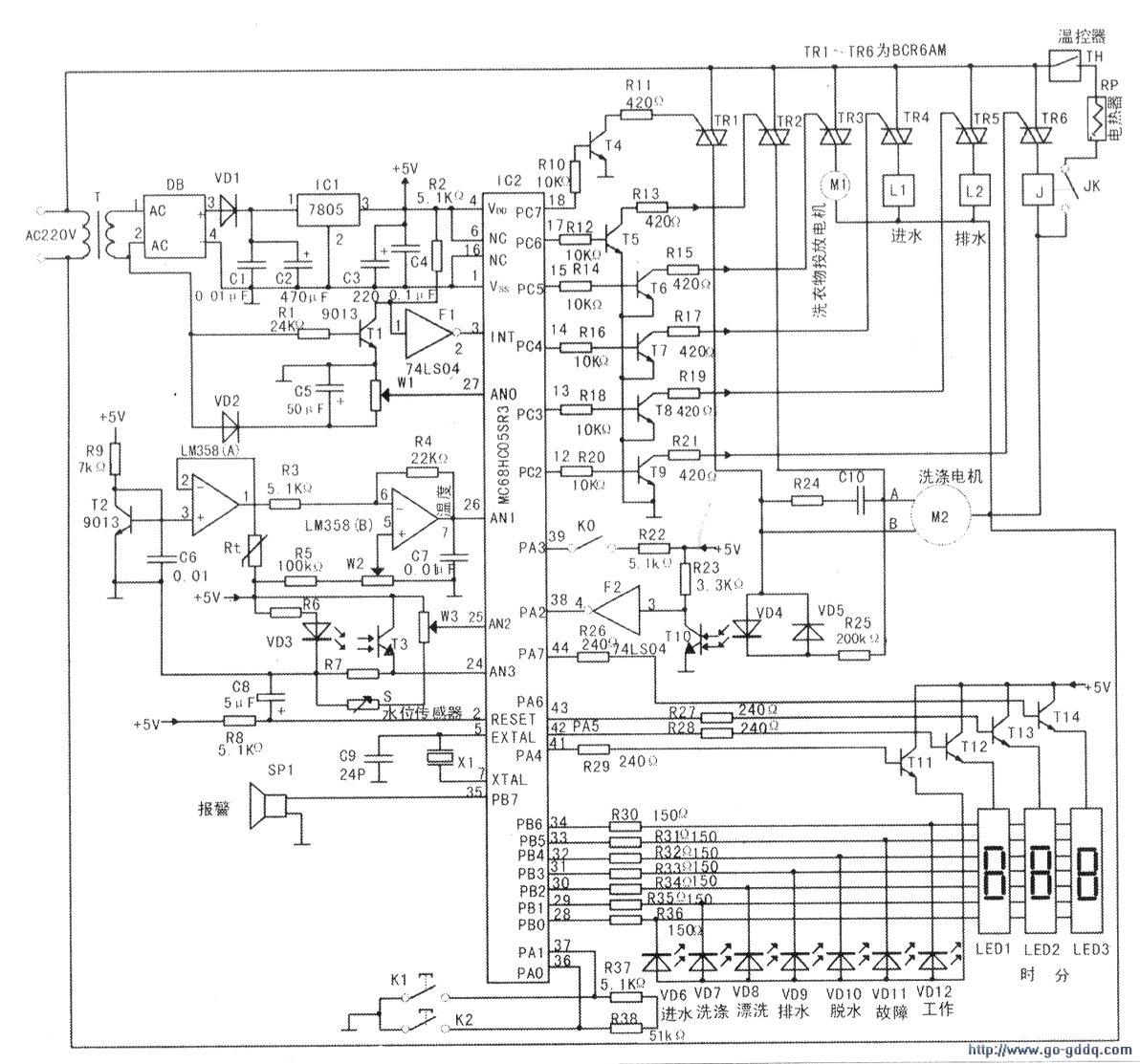 该型洗衣机采用Motorola公司生产的44脚QFP封装的8位单片机(MC68HC05SR3).其整机电路见附图.它由以下主要电路组成。   1.电源电路      220V市电经电源变压器T降压、桥堆DB整流、VD1续流、Cl、C2滤波、IC1(LM7805)稳压,再经C3滤波、C4滤除干扰后得到5v电压.作为单片机(IC2的(4)脚为vlH,)和控制电路工作电源。   2.复位与时钟振荡电路      复位电路由电阻R8与C8组成,在刚开机时单片机IC2(2)脚(复位,端)由于接有C8.故电压为零