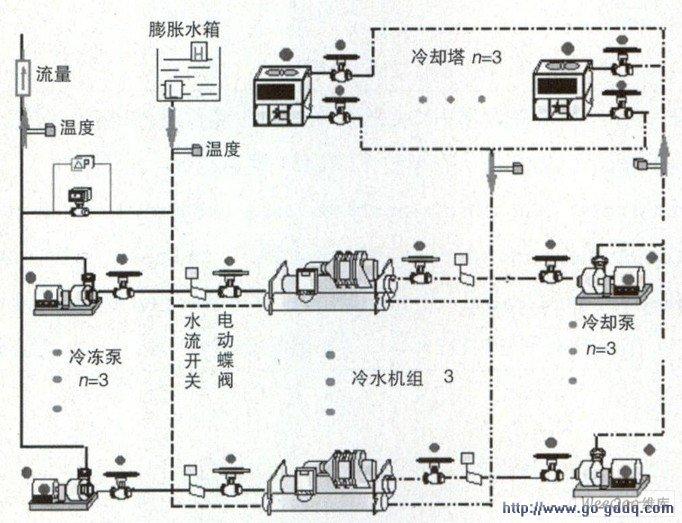 中央空调系统节能改造