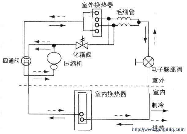 室内外机组由气体管和液体管两根配管连接,制冷,制热功能由四通阀进行图片