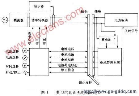 的交流电转换为直流电的整流器和一个能调节直流电功率的功率转图片