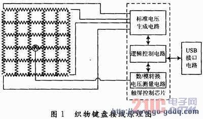 主要由织物传感器,触屏控制电路,usb接口电路组成.