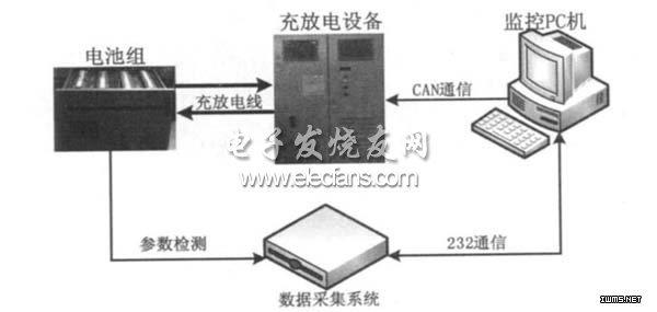 摘要: 随着电动汽车产业的发展, 电池需求数量急剧增长, 对电池测试设备的需求也在同步增长。提出了一种电池组测试平台, 并着重介绍了数据采集系统与上位机监控系统的设计。以MC9S12DT128B微控制器为核心的电池数据采集系统, 实时检测电池的相关信息, 并将数据发送至上位机, 为电池状态估算提供依据。上位机监控系统用VC++ 编写, 用于数据的读取及存储、参数设置、校准, 同时可以控制充放电设备按照编程指令输出电流, 以满足不同的实验要求。经实验验证, 本系统对电池信息进行实时检测具有较高的精度,