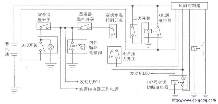 温控开关和水温过热开关.均未发现异常。   时代超人的空调控制系统比普桑、桑塔纳2000型空调控制系统多了一个风扇和压缩机组合控制器。拆下蓄电池后面的组合控制器,检查20A熔丝正常。拔下控制器插头,直接给离合器MK送电,离合器吸合与分离均正常。打开点火开关至ON挡,按下A/C开关后,测量控制器插头的T4、T1及X脚均有l2V电压,因此怀疑组合控制器有故障。   更换该组合控制器后试车,压缩机离合器仍有时不吸合,这说明故障还没有彻底榔决。在离合器不丁.