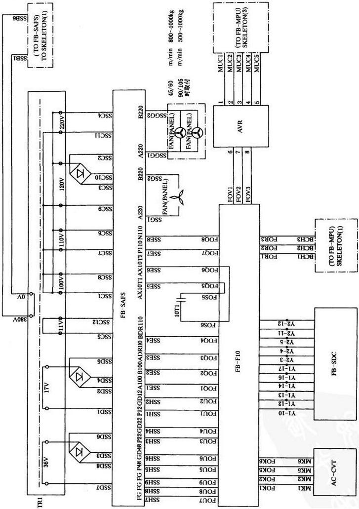 AC380V电压经空气开关FFB送人变压器TR1初级,次级绕组输出多组电压,AC36V经整流输出DC48VP48电源;AC17V经整流输出DC22VP22电源;AC11V经整流输出DC12VP12电源;AC120V经整流输出DC110V电源,且PLLODC电源受主接触器10T1控制;AC100V输出交流电压ADR110、BDR110电源;AC220V供给风扇电源;Al00、Bl00经变压器AC-- CVT变为AC24V A24、B24电源;AC100V、Bl00经稳压电源组AVR得到+15V电源P15