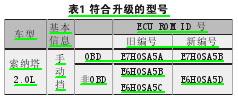 北京現代索納塔2.0L空擋時怠速高