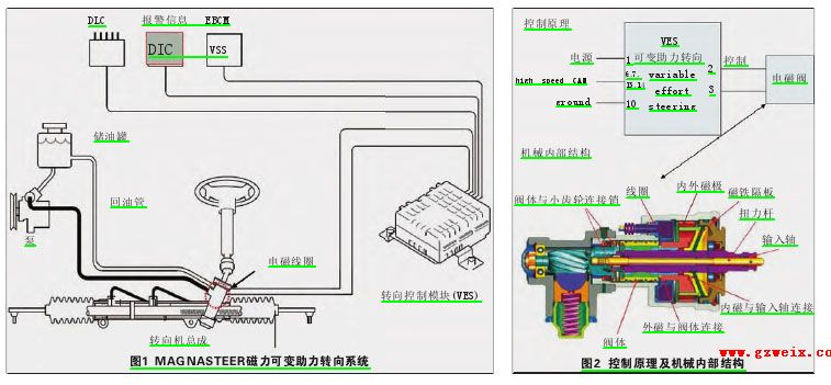 汽车可变转向 系统 结构及 工作原理 精通维修下高清图片