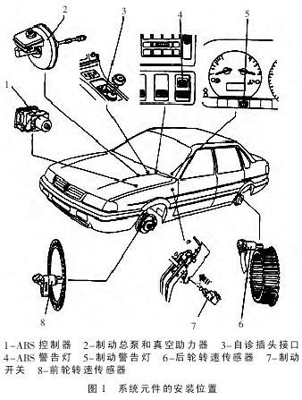 汽车设计手绘技巧