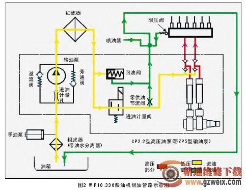 油泵将柴油从油箱中抽出经过柴油粗滤器(带油水分离器)过滤后,