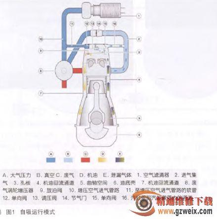 宝马x6发动机曲轴后油封异响