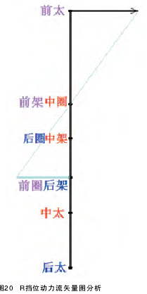 分析通用车系自动变速器内部构造与挡位动力流矢量