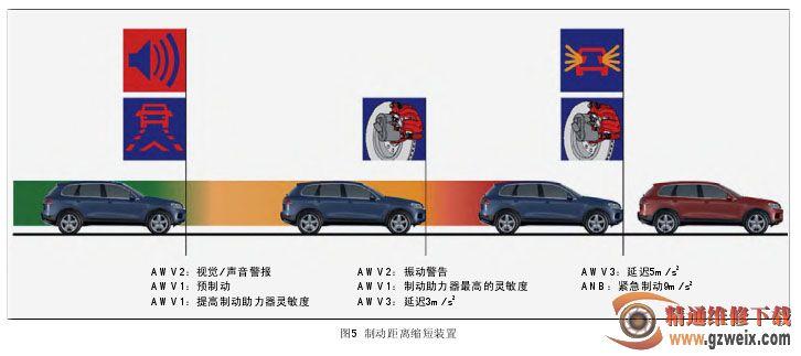 剖析2011款大众途锐驾驶辅助系统 (上)
