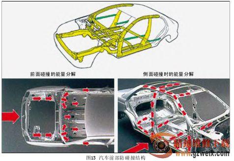 从车身结构谈汽车安全(二)