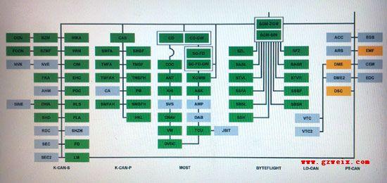 宝马车总线电路图f02
