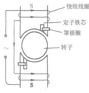排除滚筒式全自动洗衣机排水泵不排水故障