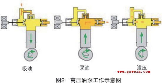 燃油压力调节器n290由电磁衔铁控制针阀的开闭(图5),针阀打开时泄压图片