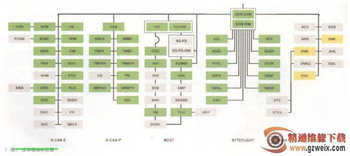 故障诊断:接车后发现用户反映的故障现象还一直存在,连接 ISID 进行全车的诊断,通过 ISID 诊断画面的控制模块树状图(如图 1 所示)发现车辆 PT-CAN 总线上控制模块 DME、DSC 和 EMF 均无法识别。  诊断后读取故障内容:S0001不能通信;FFFF CAN通信故障;D98E DSC信息缺失,CIM接收器,ZGM/DSC发射器;D711信息(发动机数据,0x1D0)错误,接收器 EHC;A3AF DME信息缺失,KOMBI接收器,ZGM/DME-DDE发射器;A3AD DME 信息缺