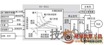 增程发电机原理接线图-混合动力车 HEV 系统及控制方式剖析