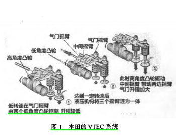 浅议v视频视频升程气门系统r女闪技术光图片
