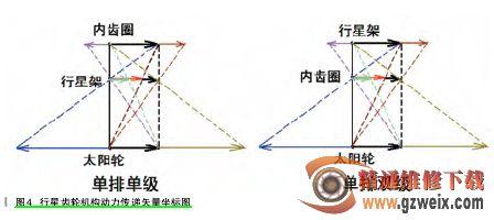 分析通用车系自动变速器内部构造与挡位动力流矢量图