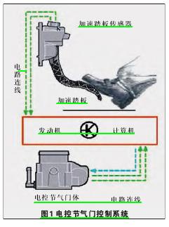 分析及检修电子控制节气门系统结构 高清图片