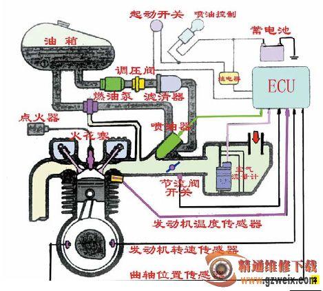 图1是川崎z1000大排量摩托车用mefi系统结构图