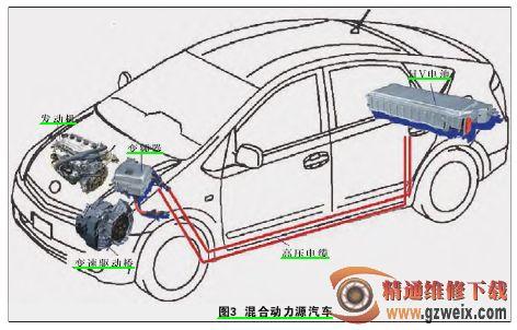1.混合动力汽车的优点