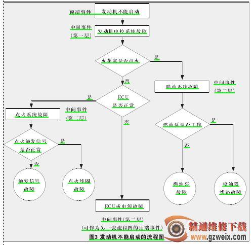 流程图分析法就是诊断步骤图