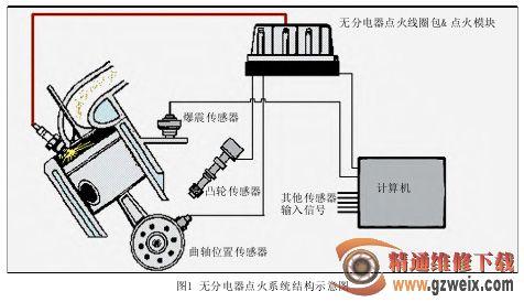 检修汽车发动机无分电器点火系统高清图片