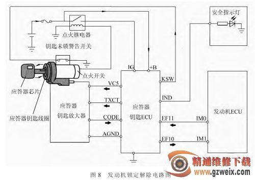 解析丰田凯美瑞发动机锁定系统高清图片