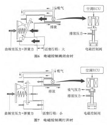 分析及检修丰田卡罗拉自动空调结构
