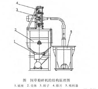 分析9fc-40型饲草粉碎机的结构特点及故障