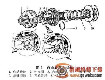 分析及维修汽车起动系故障图片