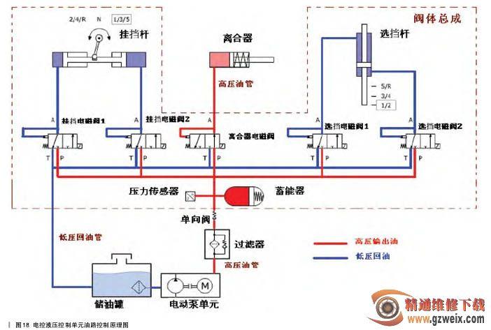 电控液压控制??閗b7工作油路原理图,如图18所示.图片
