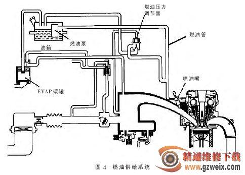 分析汽车发动机电控系统结构原理(三)