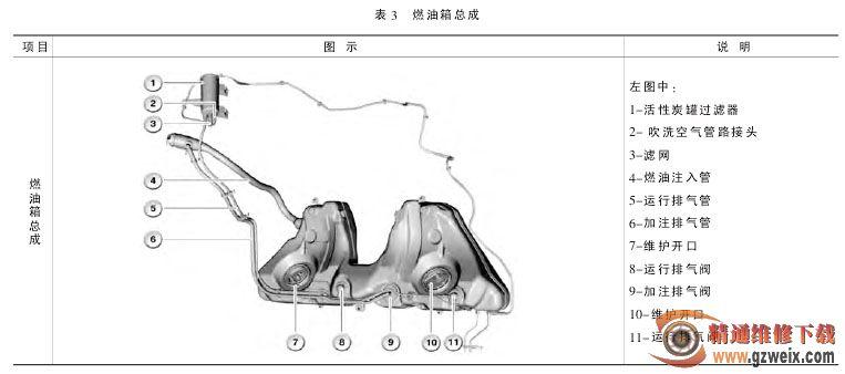 汽车油箱结构图解;