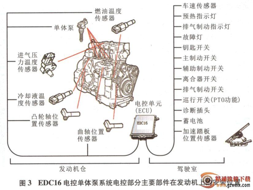 edc 16系统的工作过程如下:柴油从油箱出来,经过燃油输油泵进入图片