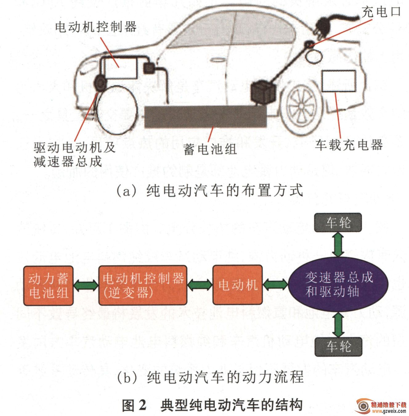 時風電動汽車結構圖; 汽車空調構造圖解;