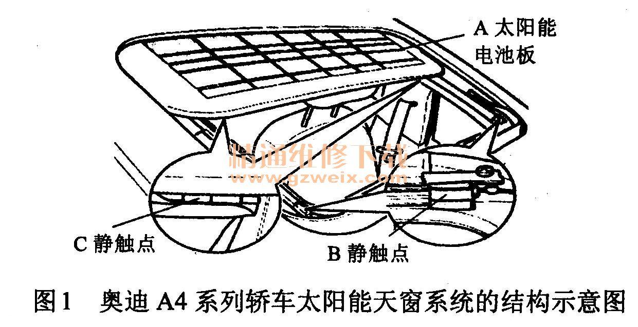 二、太阳能天窗系统的结构与原理 目前,太阳能天窗只在一些较高档的轿车上使用,例如奥迪A4系列轿车,下面以该轿车为例来说明汽车太阳能天窗系统的结构与原理。 (一)太阳能天窗系统的基本结构 奥迪A4系列轿车安装的太阳能天窗系统结构示意图如图1所示,该天窗的主要技术参数如表1所列,供参考。   1.太阳能电池板 在图2-1所示结构图中,A为可以随电动天窗移动的太阳能电池板,该电池板是采用热熔胶将太阳能电池与天窗玻璃a结成一体后得到的。 2.静、动触点 在图1所示结构图中,B为传输电能的静触点,该触点设置在固定天