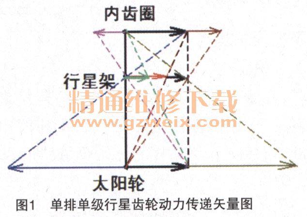 采埃孚8hp系列自动变速器动力流矢量(上)