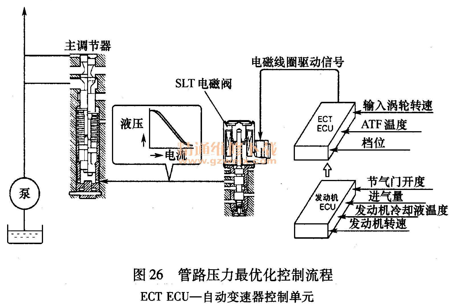(3)电子控制系统 U660E型自动变速器电子控制系统框架图见图19。  1)自动变速器控制单元(ECT ECU)。该控制单元装在自动变速器(传动桥)上,自动变速器的所有传感器和电磁阀都与该控制单元相连。该控制单元通过CAN与发动机控制单元通信。在自动变速器上部贴有印了自动变速器补偿值和QR(快速应答)代码的标签。此标签包括代码化的自动变速器专用信息。更换自动变速器时,用诊断仪将自动变速器补偿值输入到自动变速器控制单元中,以便改善换档控制性能。U660E型自动变速器控制单元和QR代码见图20。  2) A