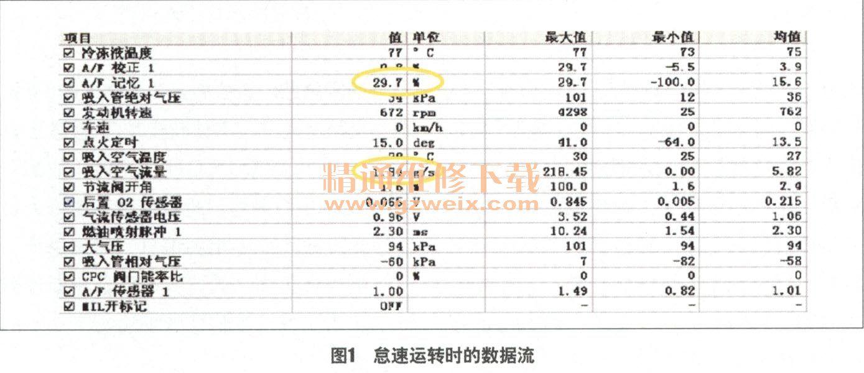 一辆行驶里程约8万km,搭载EJ20D型发动机的2009年斯巴鲁傲虎2.0旅行车。用户反映:该车发动机故障灯亮。 检查分析:维修人员检测发动机控制单元,发现故障码P0171—混合气过稀。发动机怠速运转时查看数据流(图1),发现故障出现时燃油修正量已经达到29.7%,异常。由节气门开度和进气量的关系判断,此时空气流量计所给出的数据是基本可信的。但进一步观察却发现进气歧管内的气压明显偏高,这表明在节气门后有漏气点。  发动机怠速运转时,在进气歧管周围喷清洗剂,未见任何转速变化,说明漏点有可能在发动