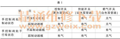 谈东风EQ102N2型越野车制动系统与全车气路高清图片