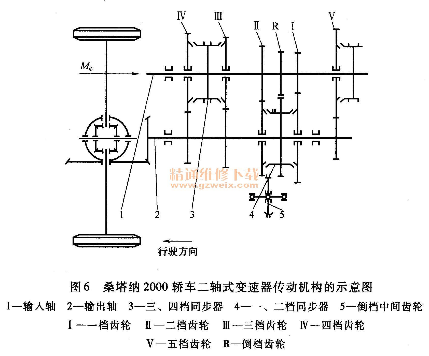 详解汽车手动变速器及分动器的构造与维修图片