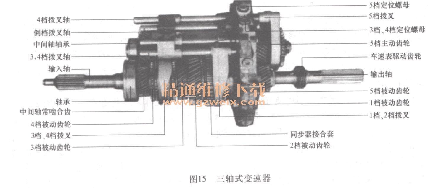 详解汽车手动变速器及分动器的构造与维修