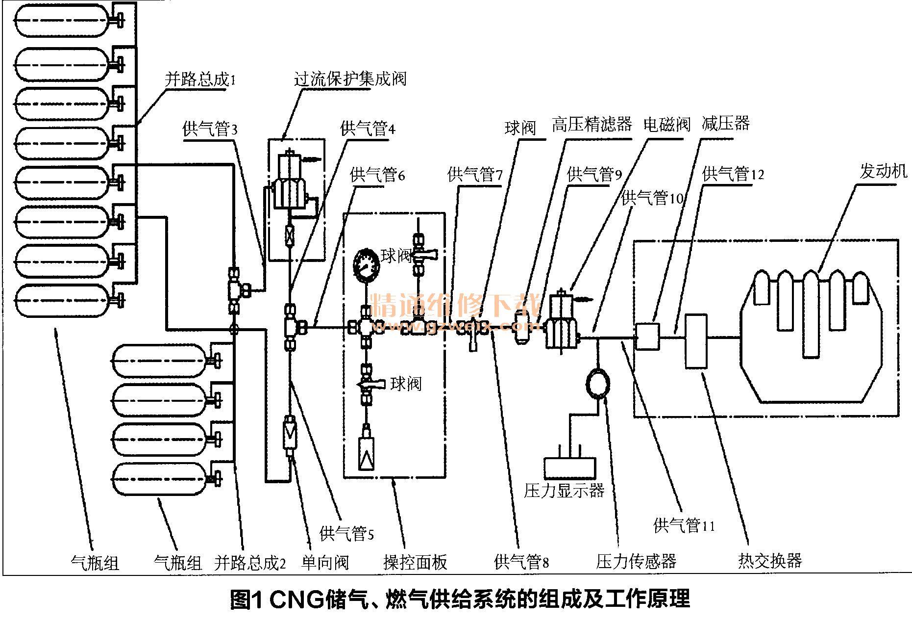 工作原理   cng重卡具有由8只或12只气瓶通过并路管件组成高清图片