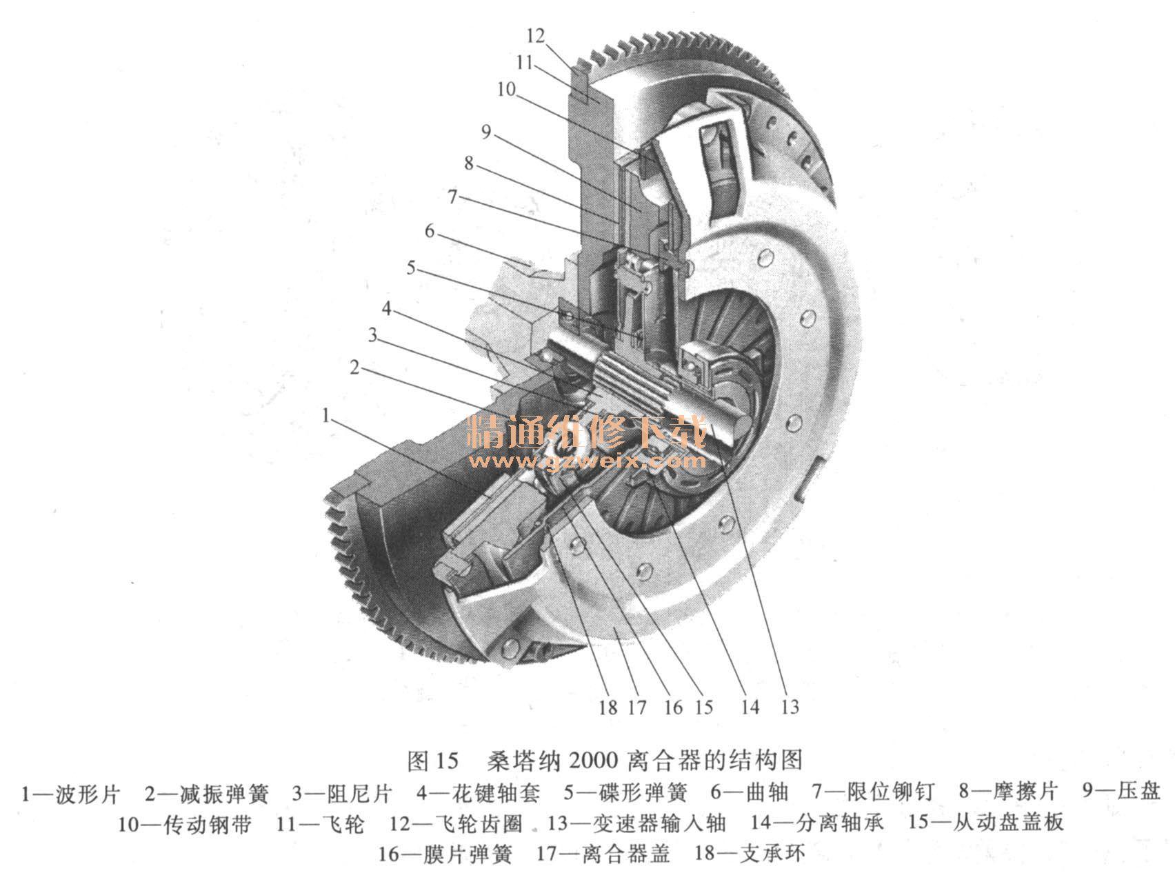 桑塔纳2000离合器的结构图